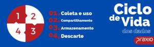 dados 300x93 - LGPD | Vida útil dos dados